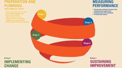 Colourful infographic highlighting four different stages.