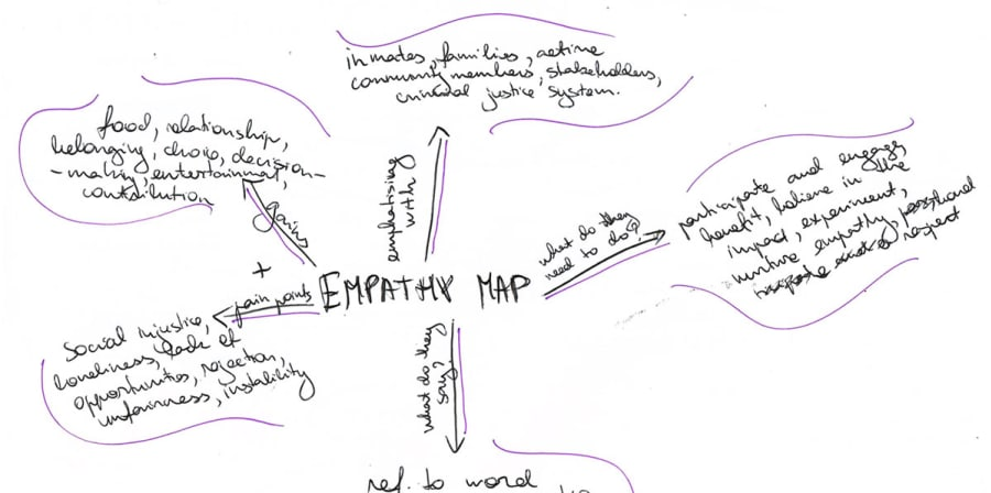 A mindmap exploring the concept of empathy as part of the project.