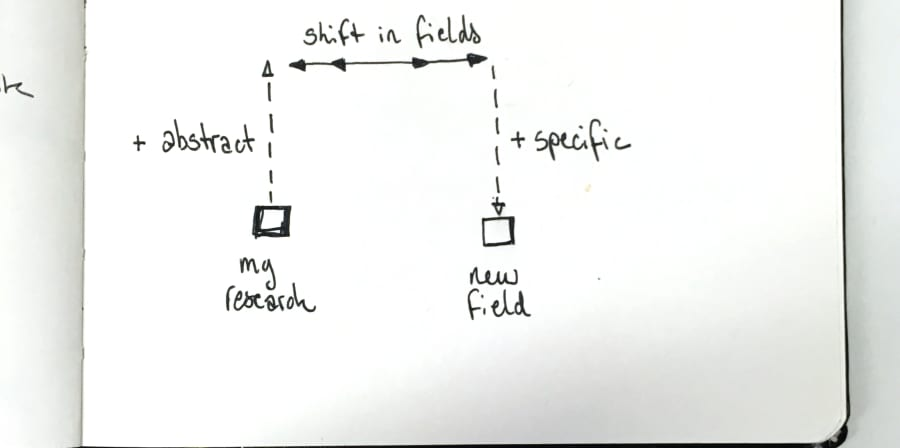 a sketch showing levels of abstraction to shift fields