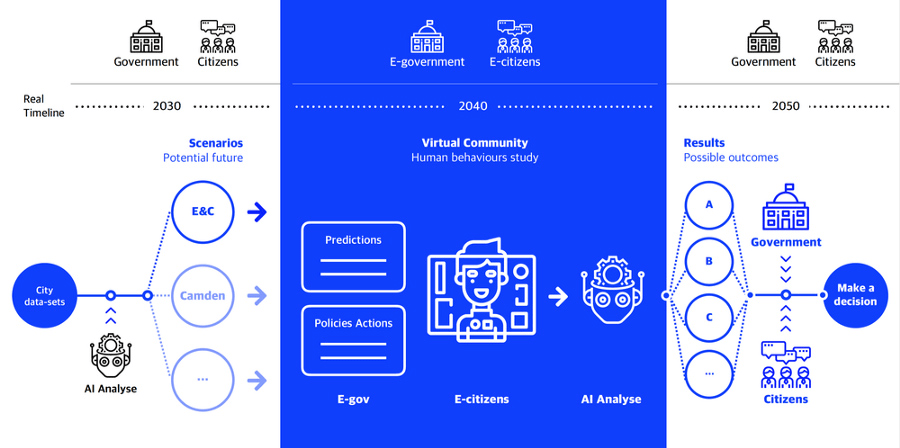Blue and white infographic processes involved in the EU Policy lab