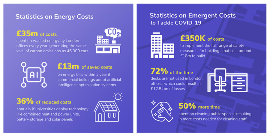 Two examples of purple infographics created by Yi An around Covid and energy costs.