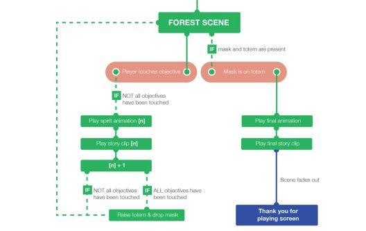 Diagram exploring different possibilities of a games design.